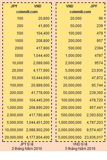 1 yên tiền Nhật Bản đổi ra bằng bao nhiêu tiền Việt Nam?